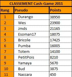 Classement Cash Game 2011 Cg_110