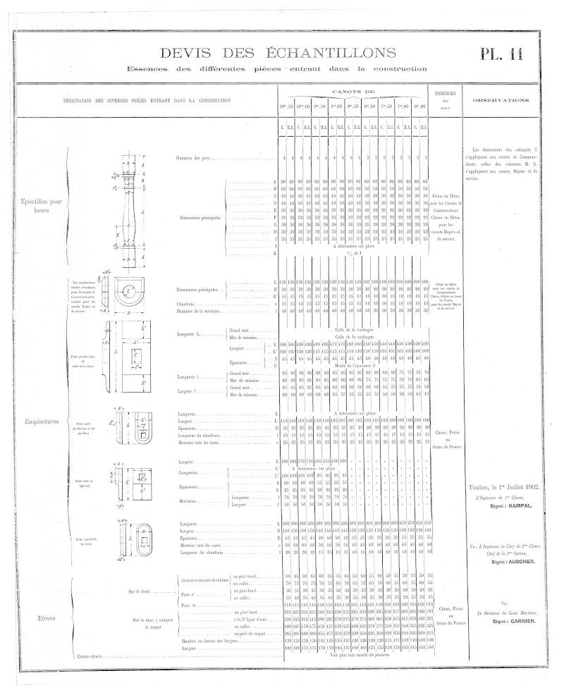 Lecture de Plans Canot110
