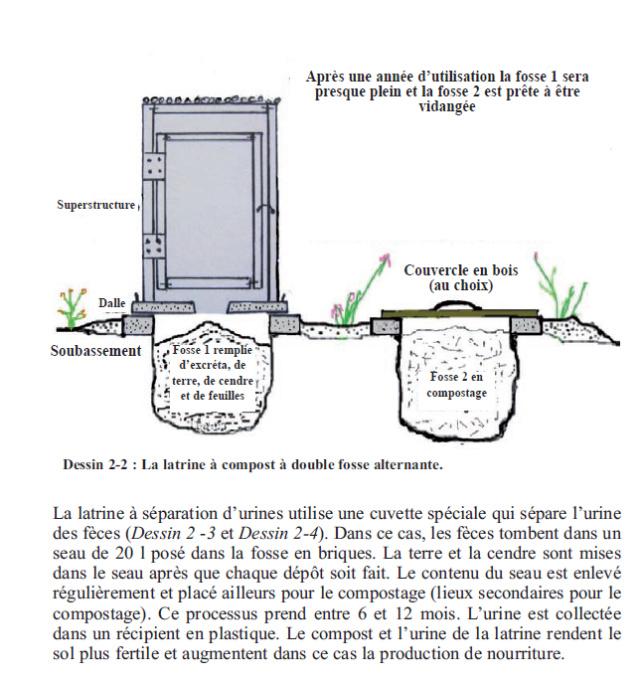 Comment construire une latrine agroécologique Akasuga ? Captu123
