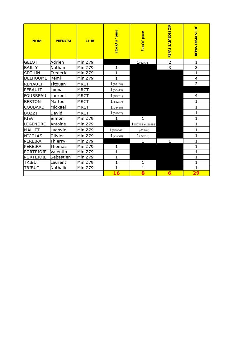 25/26 mai-Grand prix du Mini Z 79 à St Symphorien Inscri11