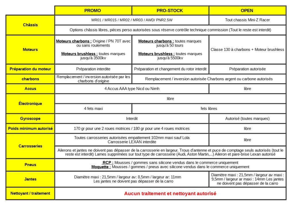 Règlement et calendrier des Z Séries de l'Atlantique 2019 – 2020 Reglem11