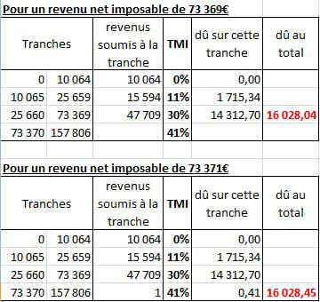 Rendement d'une action PEAbles vs non_PEAbles après fiscalité Snap110
