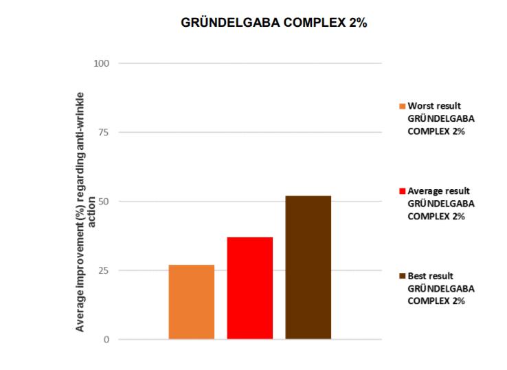 GRÜNDELGABA COMPLEX - лифтинг и разглаживание морщин aa_aao11.png