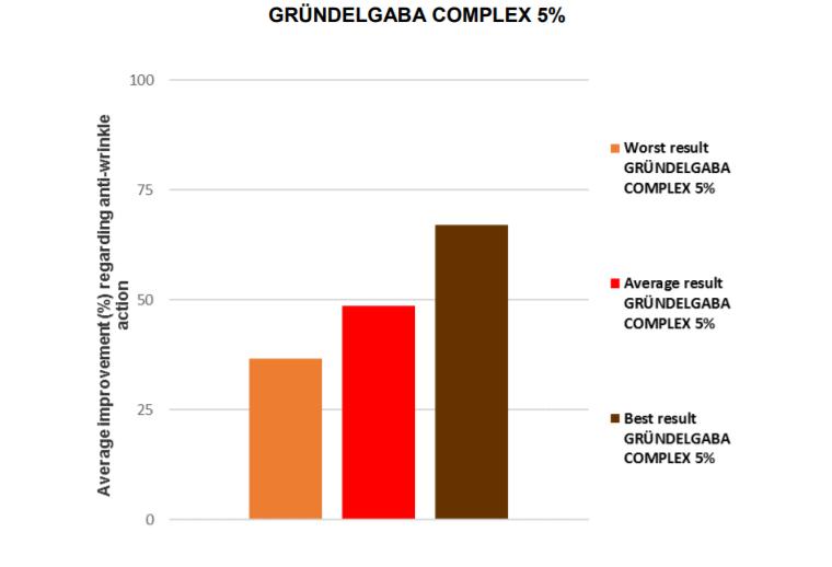 GRÜNDELGABA COMPLEX - лифтинг и разглаживание морщин aa_aao12.png