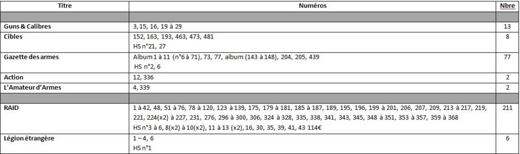 Estimation lots de revues de militaria Revue210