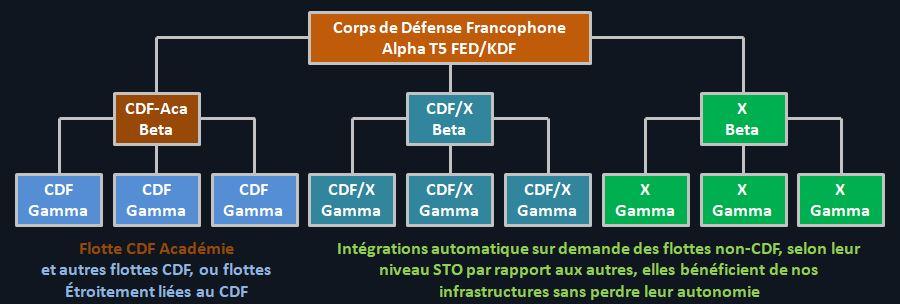 Flottes CDF - Flottes du Corps de Défense Francophone Captu299