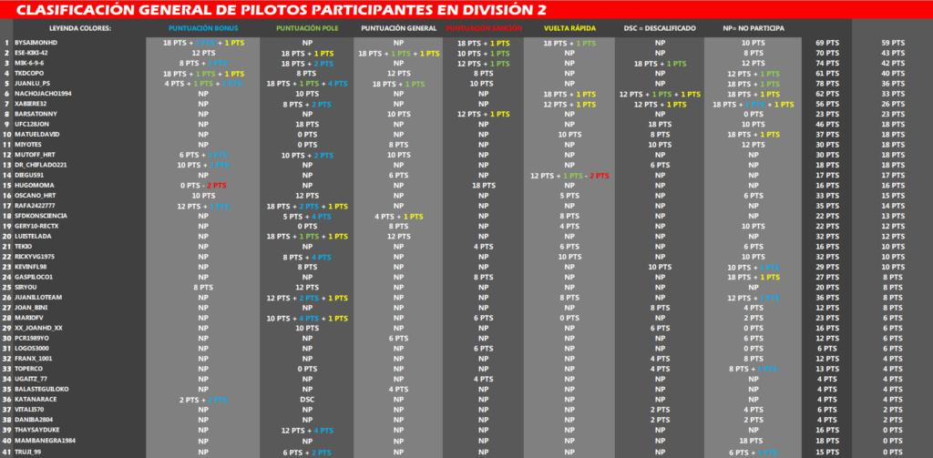 Clasificación de División 2 Clasif14