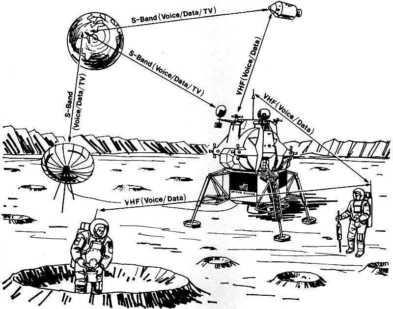 Un son sur la Lune Apollo14