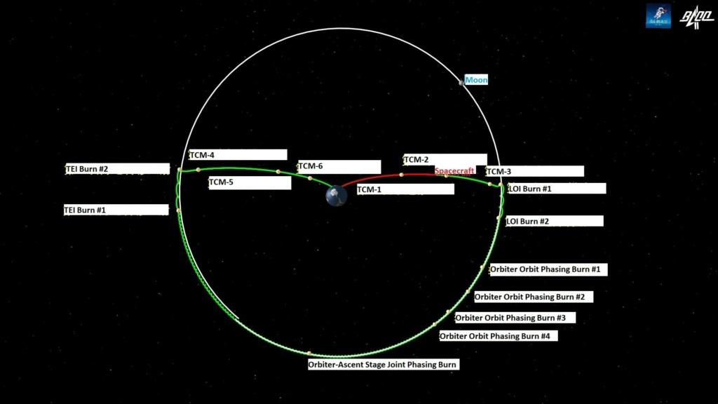 Suivi de la mission lunaire Chang'e-5 Change10