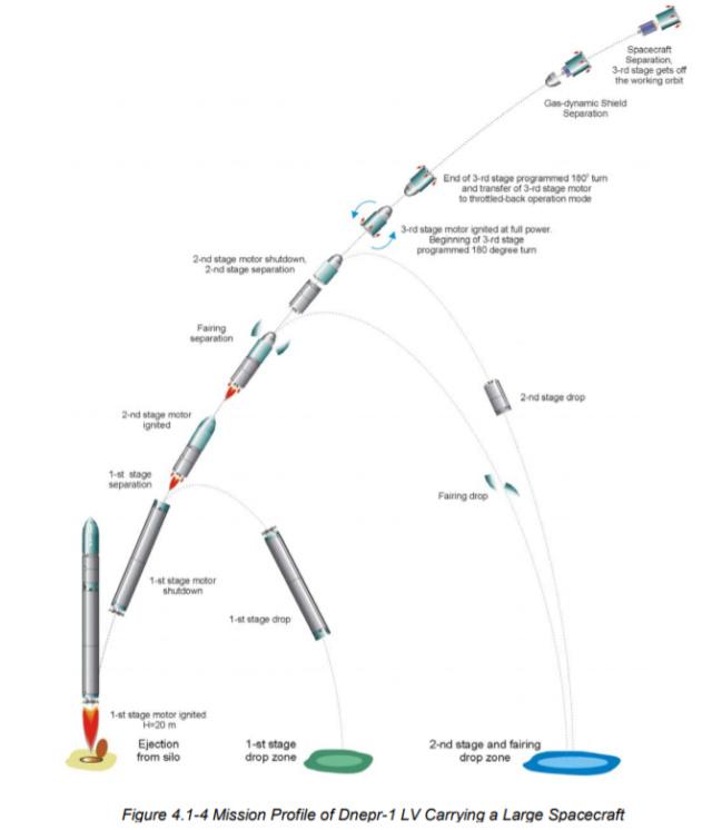 Jielong-1 / SD-1 (Qiancheng 01 + Xingshidai 5 + Tianqi-2) - JSLC - 17.8.2019 Dnepr10