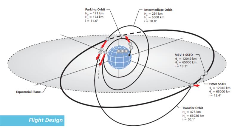 Proton-M / Briz-M (Eutelsat 5 West B + MEV-1) - 9.10.2019 - Page 2 Eutels10