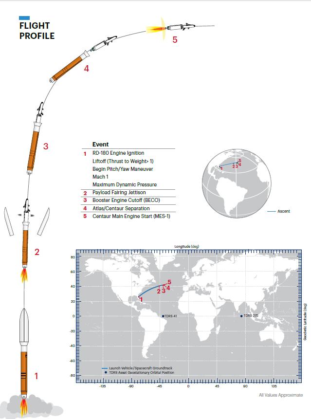 Atlas V (USSF 7 - X-37B OTV-6) - KSC - 17.5.2020 - Page 2 Otv_610