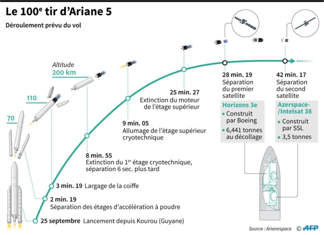 Ariane 5 ECA VA243 (Horizons-3e + Azerspace 2/Intelsat 38) - 25.9.2018 - Page 2 Va_24312