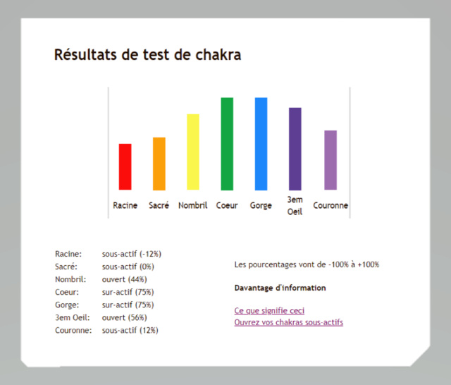 Testez vos chakras.. - Page 2 Test_c11