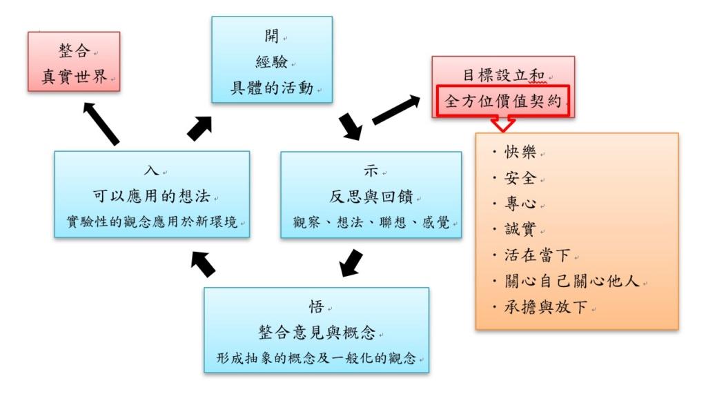 2019/06/29中彰投苗種子訓練員初階課程(三)心得分享區 Aazaua12