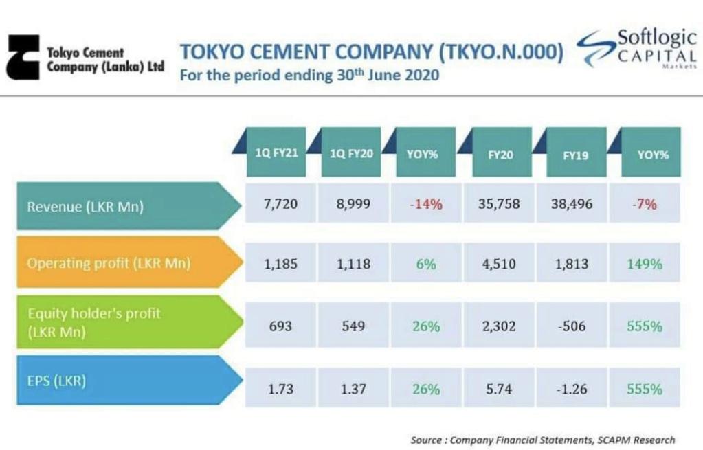 TOKYO CEMENT COMPANY (LANKA) PLC  - Page 6 E18b4110