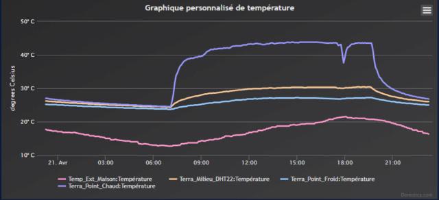 Temps de nos POgona au point chaud Temper10