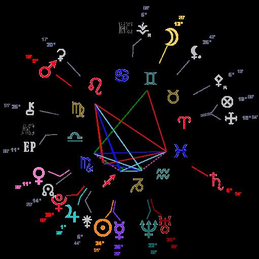 Analyse d'un thème natal  Thzome10