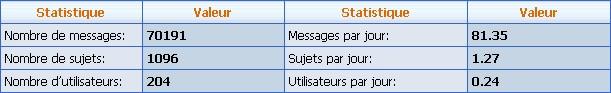Statistique du forum - Page 5 1er_ju10