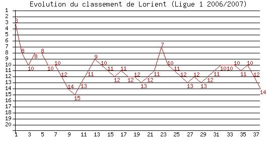 Votre avis sur la saison de ... Lorient Lorien10