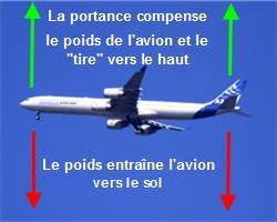 Comment les avions tiennent-ils en l'air ? Avion-10