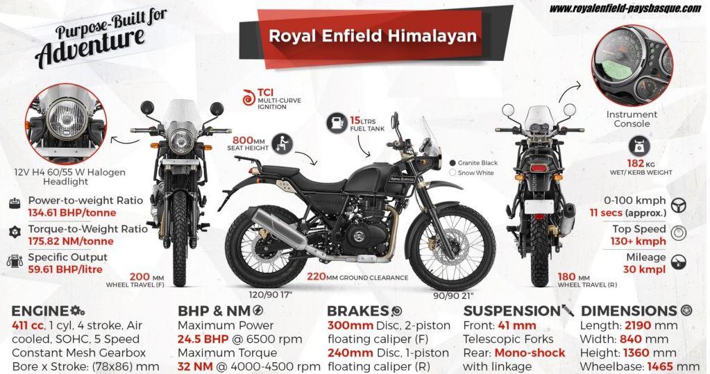 Ma nouvelle 125 ... Une Royal Enfield Himalayan Hima10