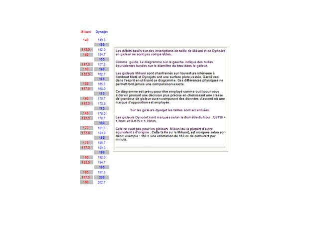 question gicleur principal..... (et oui, encore) - Page 6 Dynomi10