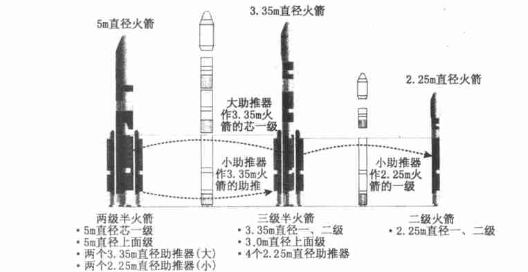 CZ-5 : Nouvelle génération de lanceur lourd - Page 4 000310
