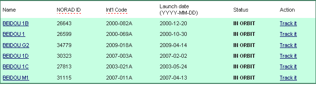 Lancement CZ-3C / COMPASS 2 [Beidou 2] GEO-1 (16/01/2010) 17-01-10