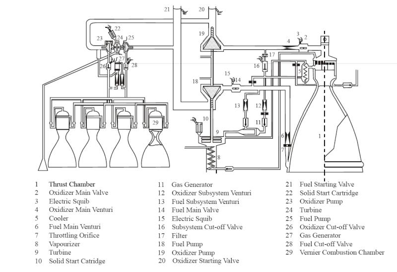 La série des Moteurs à ergol liquid - Série YF Moteur12