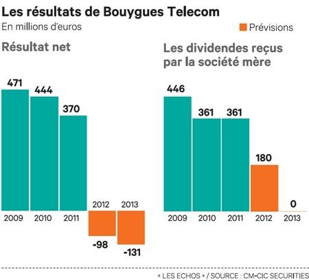 Bouygues Telecom recapitalisé par le groupe Bouygues Chbyte11
