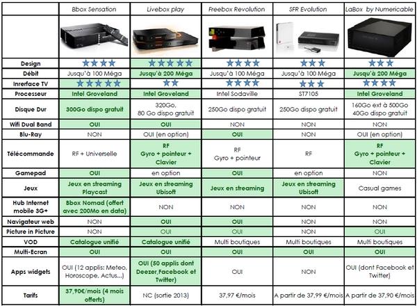 Comparatif des Box Premium du marché - Page 2 Compar11