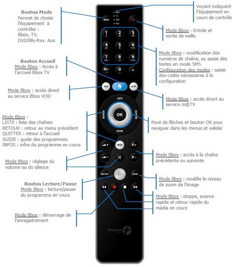 telecommande - Nouvelle télécommande Bbox Universelle: Bbox Control One Contro10
