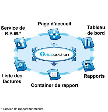 Bouygues Telecom et Saaswedo s'associent pour maîtriser la dépense Telecom Parten10