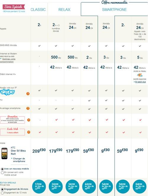 Le HTC One SV compatible 4G dispo chez Bouygues Telecom  et B&YOU Tarifh10