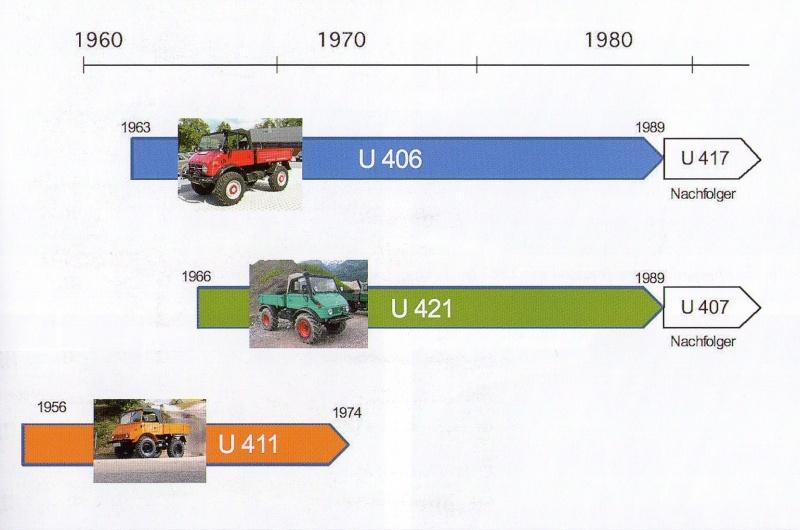 différences entre un U421 et un U407 Img06510