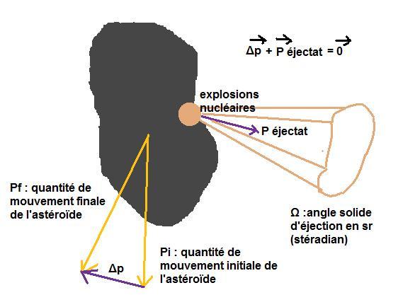 Méthodes de détection, de déviation et /ou de destruction  des astéroïdes et comètes géocroiseurs Daviat10