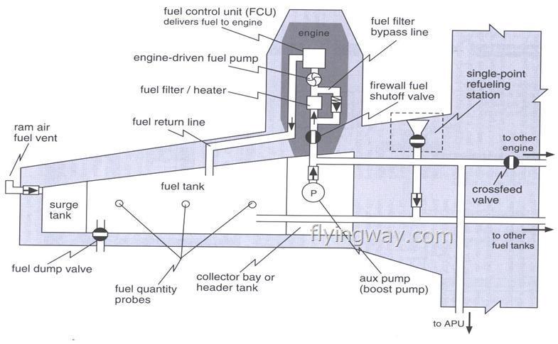 ماذا تعرف عن نظام الوقود في الطائرة Fuel System....!!! Untitl27