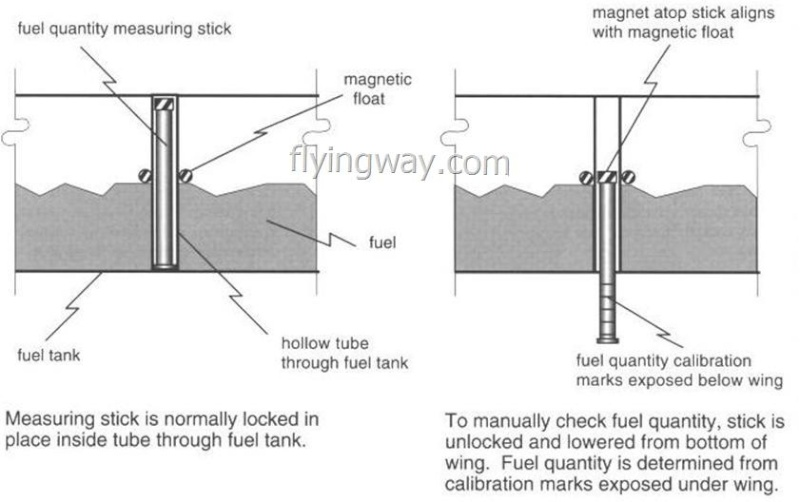 ماذا تعرف عن نظام الوقود في الطائرة Fuel System....!!! Untitl29