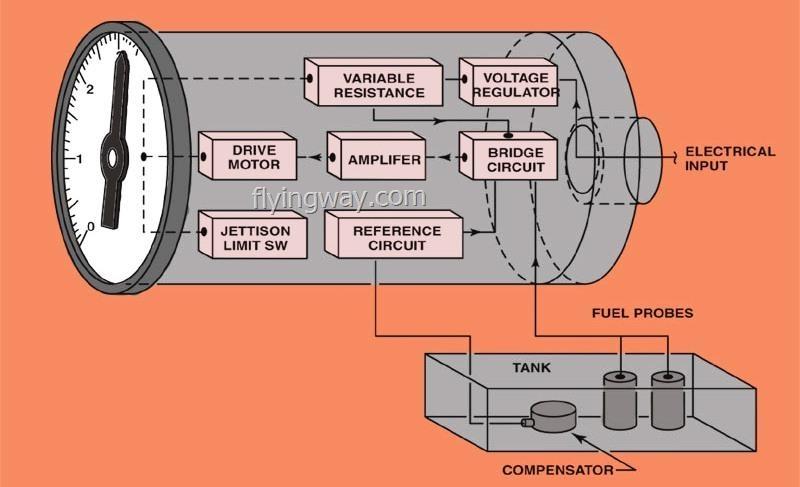ماذا تعرف عن نظام الوقود في الطائرة Fuel System....!!! Untitl30