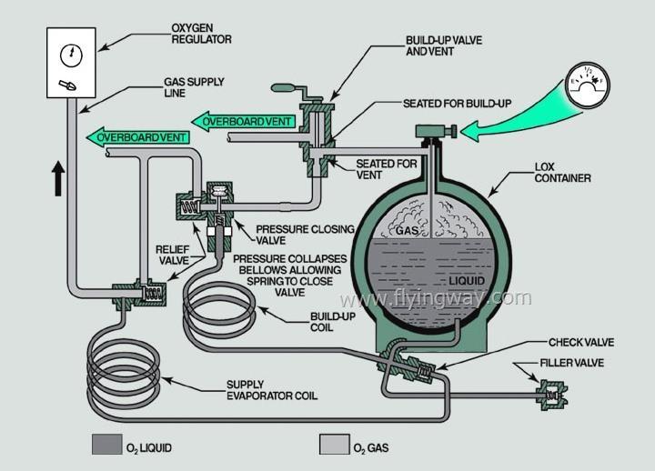 ماذا تعرف عن نظام الأكسجين Oxygen system في الطائرة!! Untitl36