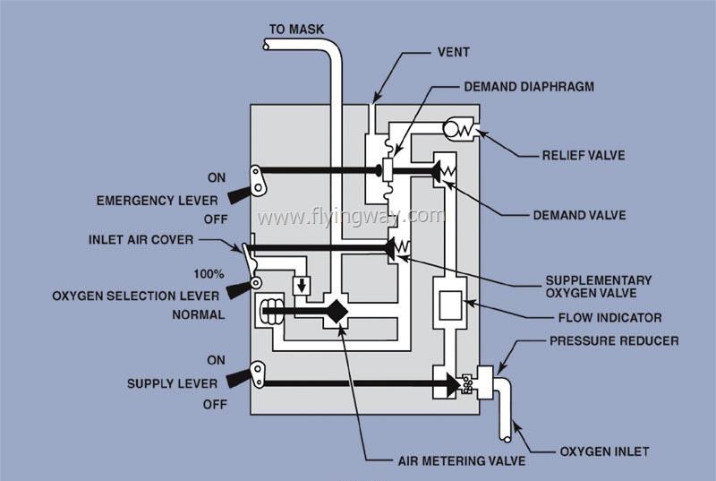 ماذا تعرف عن نظام الأكسجين Oxygen system في الطائرة!! Untitl39