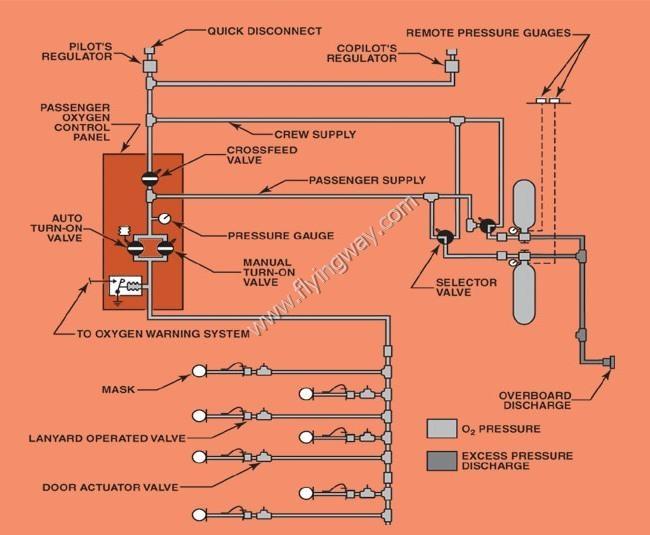 ماذا تعرف عن نظام الأكسجين Oxygen system في الطائرة!! Untitl40