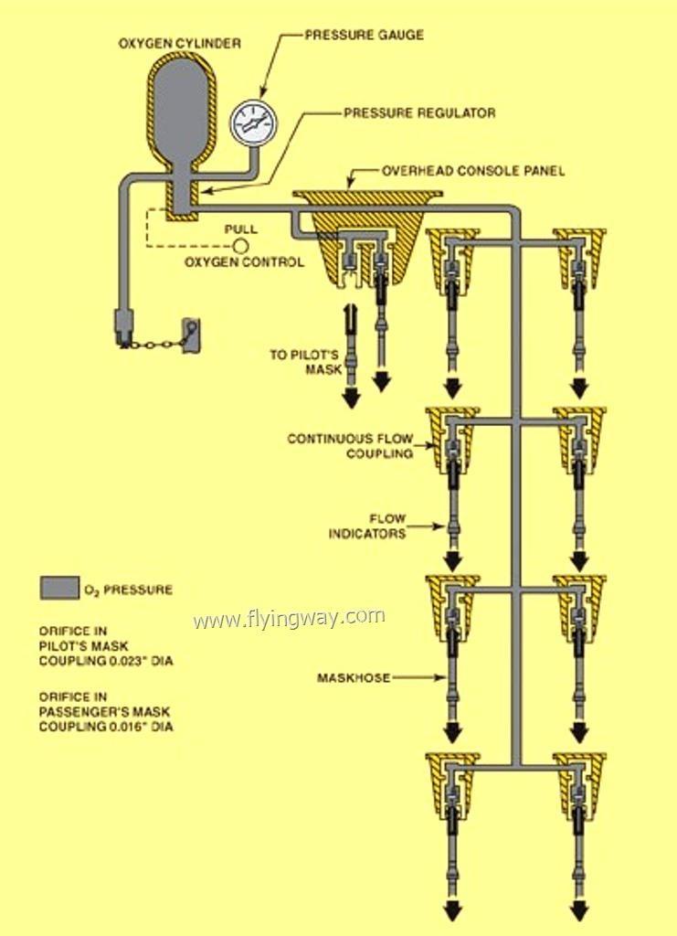 ماذا تعرف عن نظام الأكسجين Oxygen system في الطائرة!! Untitl41