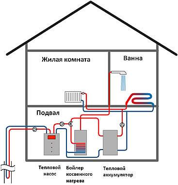 Отопление Дома за счет природных источников энергии. 310