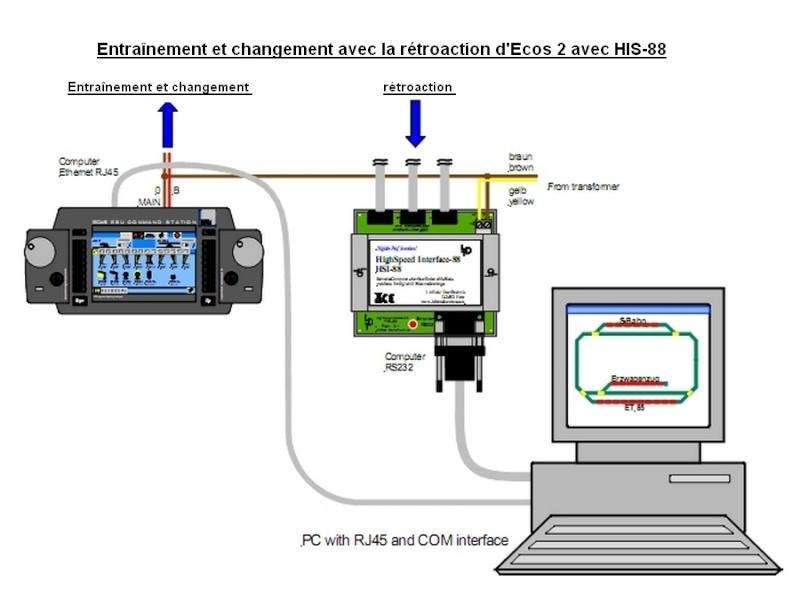 Interface entre PC et réseau avec une Ecos V.2 Ecos_r10