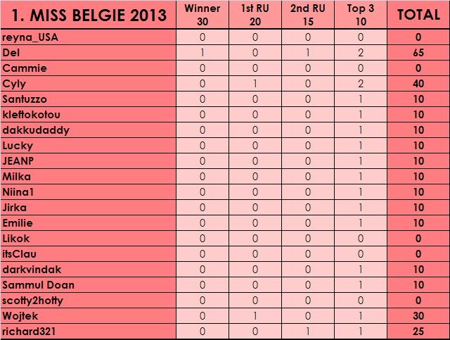 PM´s Prediction Game Season V | year 2013 Bel_bm10