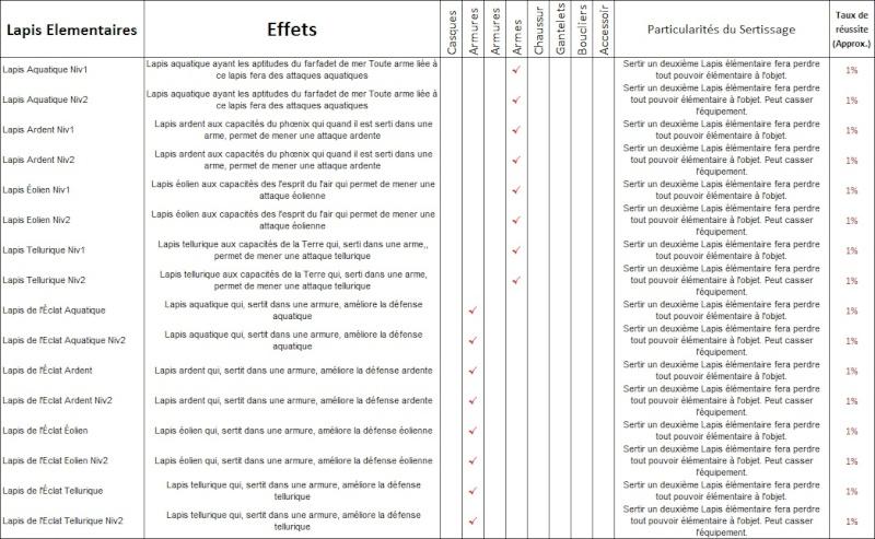 sertissage et lapissia, taux de réussites et effets 12011912
