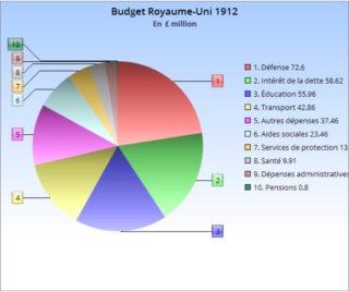 ¤ V1912 ¤ Topic Officiel  Budget13