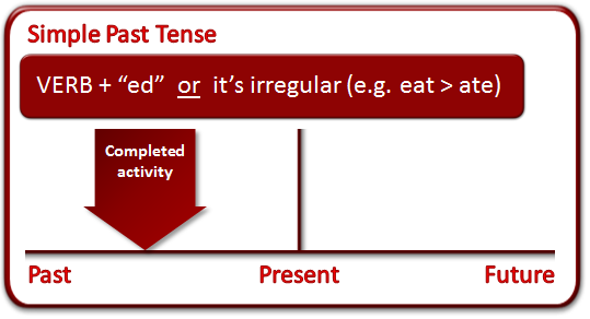 TENSES - Simple Past Simple10